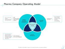 Pharma Company Operating Model Pharma Company Management Ppt Summary