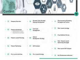 Pharmaceutical Marketing Content Ppt Powerpoint Presentation Show Infographics