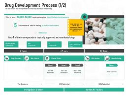 Pharmaceutical Marketing Drug Development Process Ppt Powerpoint Presentation Outline Shapes