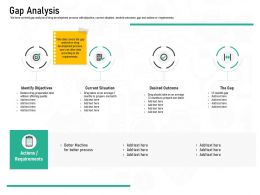 Pharmaceutical Marketing Gap Analysis Ppt Powerpoint Presentation Gallery Designs
