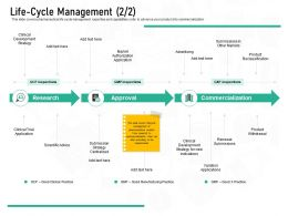 Pharmaceutical Marketing Life Cycle Management Clinical Ppt Powerpoint Presentation Ideas