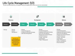 Pharmaceutical Marketing Life Cycle Management Ppt Powerpoint Presentation File Graphic Images