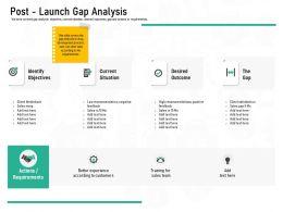 Pharmaceutical Marketing Post Launch Gap Analysis Ppt Powerpoint Presentation Styles Portfolio