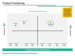 Pharmaceutical Marketing Product Positioning Ppt Powerpoint Presentation Inspiration Gallery