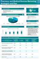 Pharmacy And Medical Devices Marketing Strategies And Plan Presentation Report Infographic PPT PDF Document
