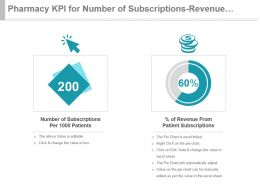 Pharmacy Kpi For Number Of Subscriptions Revenue From Patients Ppt Slide