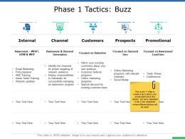Phase 1 Tactics Buzz Ppt Powerpoint Presentation Layouts Guidelines