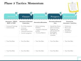 Phase 3 Tactics Momentum Awareness Demand Ppt Powerpoint Presentation Clipart