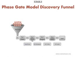 Phase Gate Model Discovery Funnel Sample Ppt Presentation