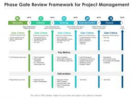 Phase Gate Review Framework For Project Management