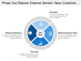 Phase Out Dispose External Service Value Customer Satisfaction