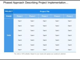 Phased Approach Describing Project Implementation With Number Of Task In Each Phase