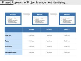 Phased Approach Of Project Management Identifying Objectives Focus Outcome And Initiatives
