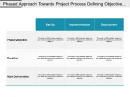 Phased Approach Towards Project Process Defining Objective Duration And Main Deliverable