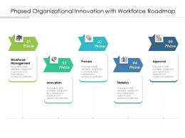 Phased Organizational Innovation With Workforce Roadmap