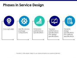 Phases In Service Design Conceptualize Identify Service Package Components