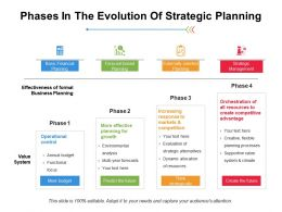 Phases In The Evolution Of Strategic Planning Ppt Infographics Example
