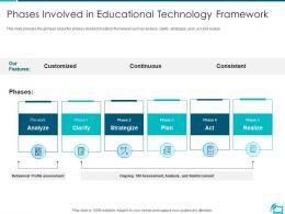 Phases Involved In Educational Technology Framework Online Learning Investor Funding Elevator