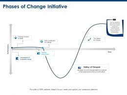 Phases Of Change Initiative Decision Ppt Powerpoint Presentation Outline Background