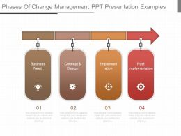 Phases Of Change Management Ppt Presentation Examples