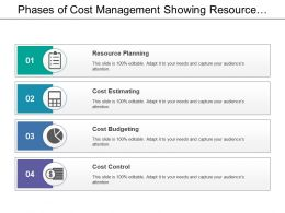 Phases Of Cost Management Showing Resource Planning And Cost Control