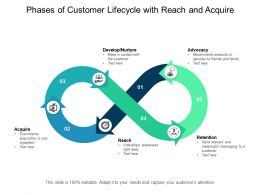 Phases Of Customer Lifecycle With Reach And Acquire