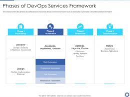 Phases Of Devops Services Framework Devops Automation IT Ppt Topics