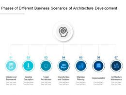 Phases Of Different Business Scenarios Of Architecture Development