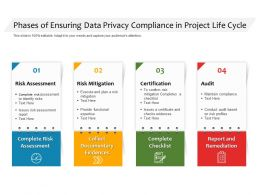 Phases Of Ensuring Data Privacy Compliance In Project Life Cycle