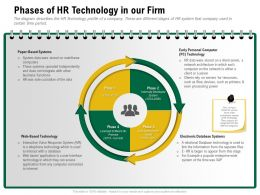 Phases Of HR Technology In Our Firm Appear From Ppt Powerpoint Presentation Slides Files