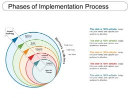 Phases Of Implementation Process