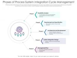 Phases Of Process System Integration Cycle Management