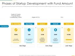 Phases Of Startup Development With Fund Amount Funding Slides