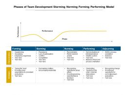 Phases Of Team Development Storming Norming Forming Performing Model