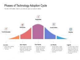 Phases Of Technology Adoption Cycle