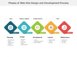Phases Of Web Site Design And Development Process
