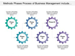 Phases Process Of Business Management Include Six Distinct Stages