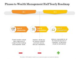 Phases To Wealth Management Half Yearly Roadmap