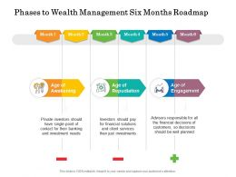Phases To Wealth Management Six Months Roadmap