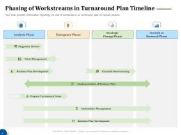 Phasing Of Workstreams In Turnaround Plan Timeline Business Turnaround Plan Ppt Information