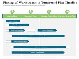 Phasing Of Workstreams In Turnaround Plan Timeline Firm Rescue Plan Ppt Powerpoint Presentation Show