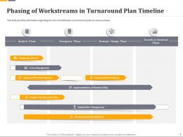 Phasing Of Workstreams In Turnaround Plan Timeline Ppt Powerpoint Model