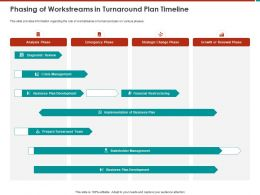 Phasing Of Workstreams In Turnaround Plan Timeline Prepare Ppt Powerpoint Presentation Vector