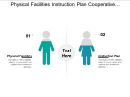 Physical Facilities Instruction Plan Cooperative Research Extension Plan
