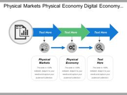 Physical Markets Physical Economy Digital Economy Technological Ecosystems