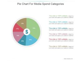 Pie Chart For Media Spend Categories Presentation Portfolio