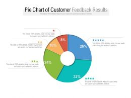 Pie Chart Of Customer Feedback Results
