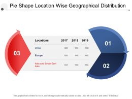 Pie Shape Location Wise Geographical Distribution