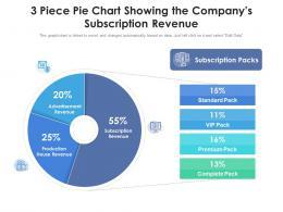 Piece Pie Chart Showing The Companys Subscription Revenue