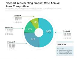 Piechart Representing Product Wise Annual Sales Composition